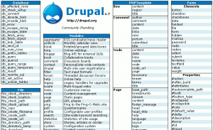 Drupal Cheat Sheet